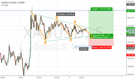 XAUUSD: 5-WAVE Triangle