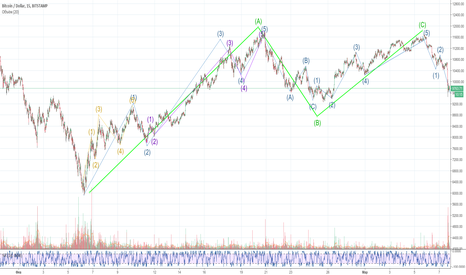 BTCUSD: btc wave correction complete - going to second low :)