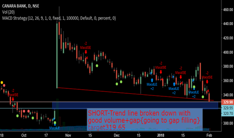 CANBK: SHOT-Trend line breakdown+good volume+gap{it will fill the gap}
