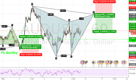 AUDUSD: Bear Gartley AUDUSD 60min