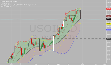 USOIL: Long time no see