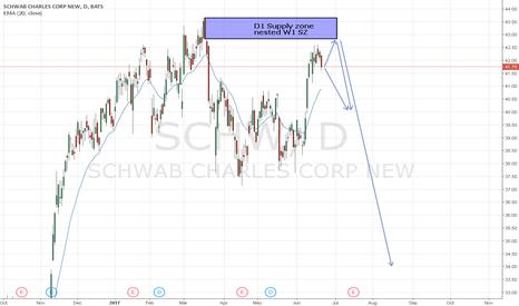 SCHW: US STOCK SCHWAB D1