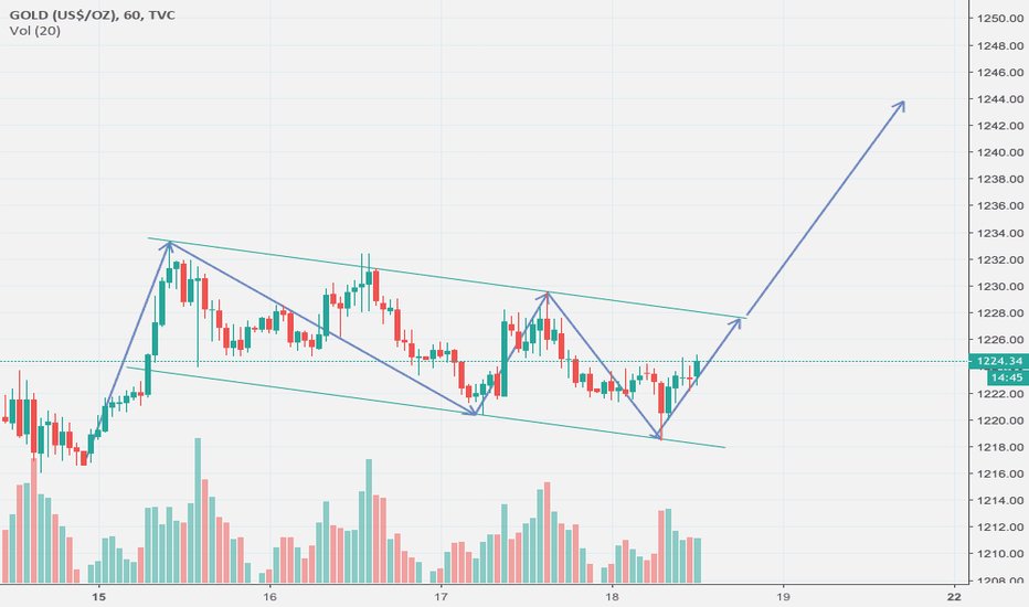GOLD: This is looking possible and likely...