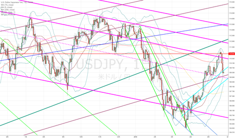 USDJPY: ドル円:本来のトレンドに戻りつつあるも、いったん落ち着くかも…