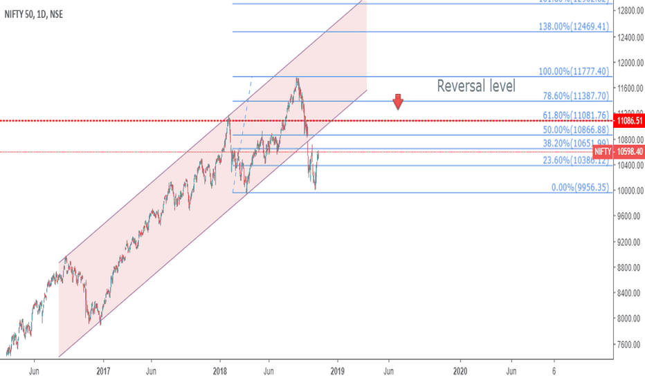 NIFTY: NIFTY - parallel channel breakdown