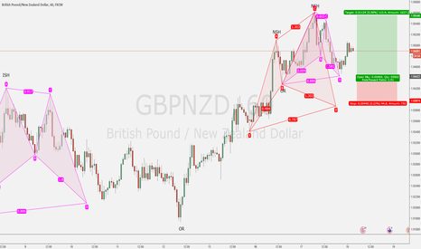 GBPNZD: Potential TCT opportunity
