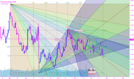 EURUSD: potential head and shoulder fibonacci fan