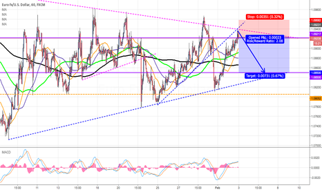 EURUSD: EUR/USD good region up-bound to Short