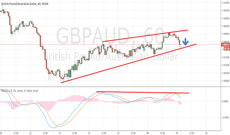 GBPAUD: Rising wedge forming