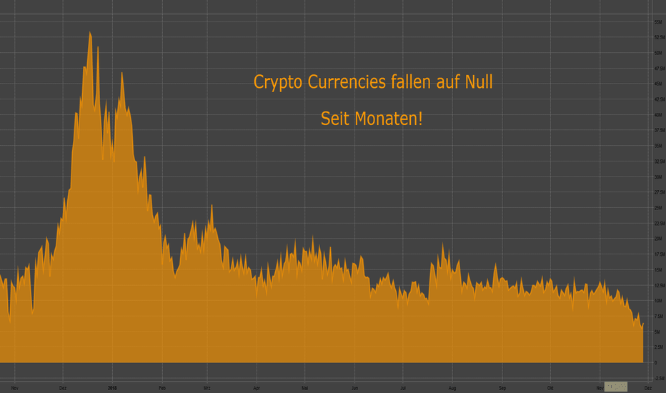 BCHAIN/HRATE: Crypto Currencies fallen auf Null. Seit Monaten.
