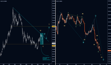 XAUUSD: New Bull Cycle