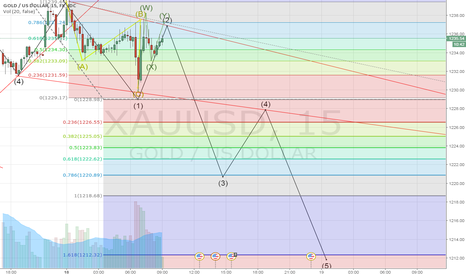 XAUUSD: bearish wave