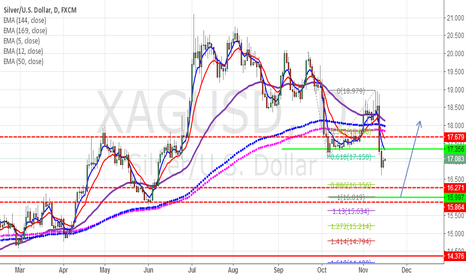 XAGUSD: LONG  AT  15.997