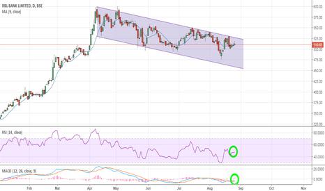 RBLBANK: RBL BANK :- looks good simple chart!!