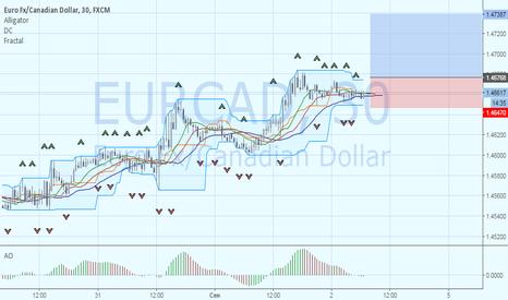 EURCAD: EURCAD: продолжение «бычьей» тенденции