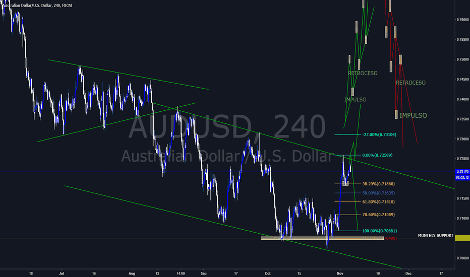 AUDUSD: AUD USD MAYBE A DOBLE TOP