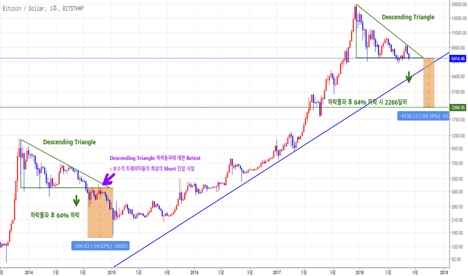 BTCUSD: [BTC/USD] [Bitstamp 거래소] [주봉 분석] Descending Triangle 하락돌파 시 목표가