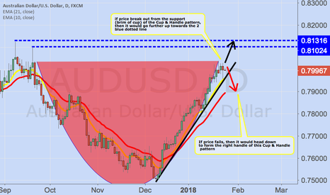 AUDUSD: Will the housing bubble in Down Under makes the A$ stronger?