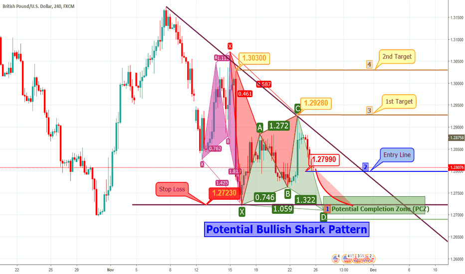 GBPUSD: GBPUSD - H4 - Prediction Bullish Shark Pattern