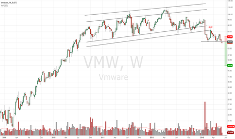 VMW: VMW Intermediate Short