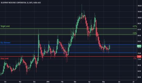 Bpmc stock price and chart tradingview bpmc bpmc trade plan malvernweather Image collections