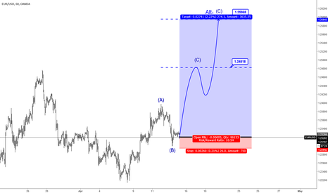 EURUSD: H1|EURUSD Will Be Ascent To 1.2480/1.2596,It's Buy Chance.