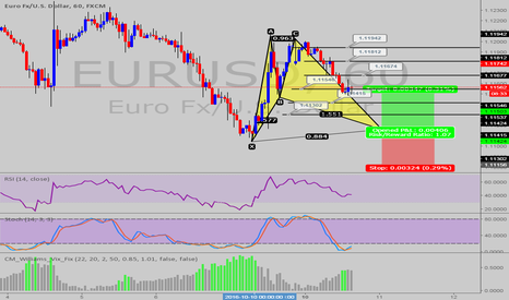 EURUSD: POSSIBLE BAT PATTERN @EUR/USD