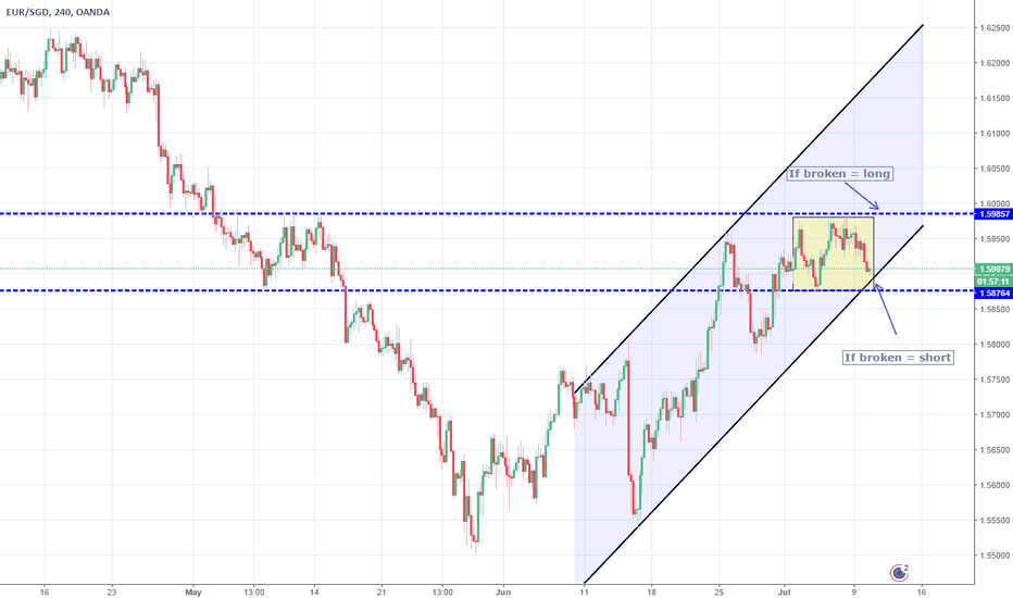 EURSGD: Crossroads for EURSGD. Confirmation required. Neutral.