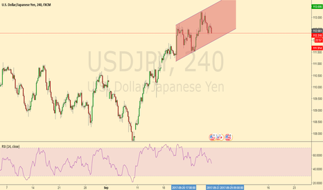 USDJPY: bullish channel