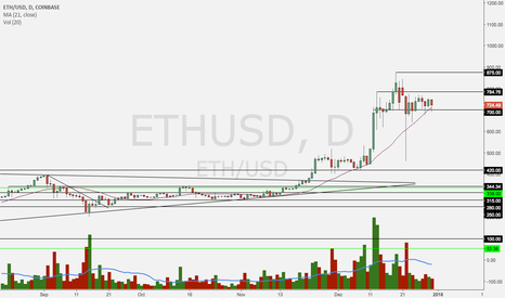 ETHUSD: impressive RS in this one. respects the 21 day ma.