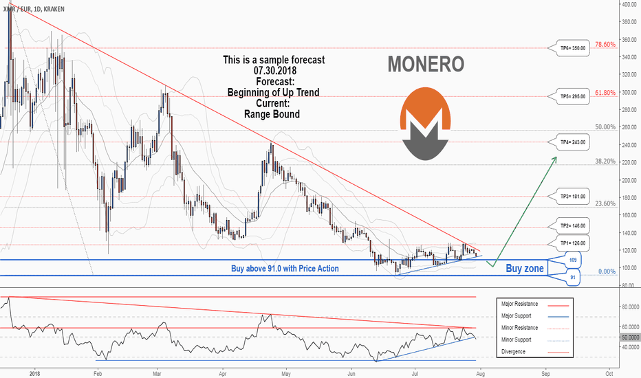 XMREUR: There is a possibility for the beginning of an uptrend in XMREUR
