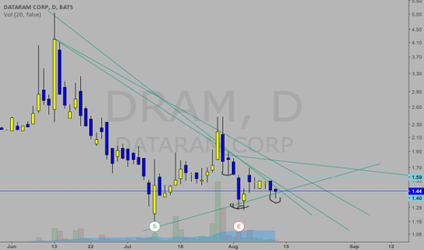 DRAM: i really want to go long here.