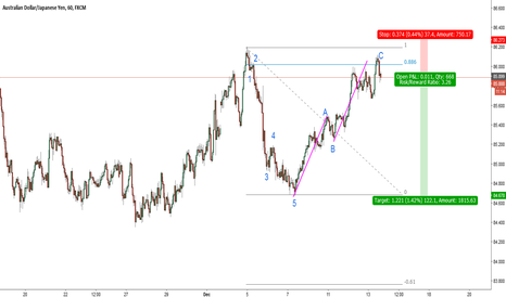 AUDJPY: AUDJPY-H1-deep correction