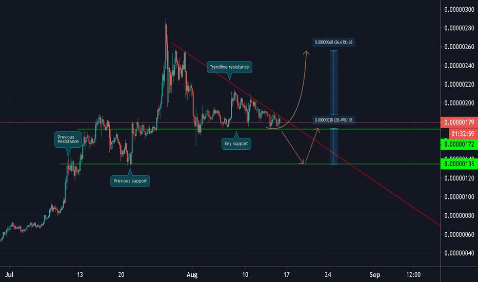 erd btc tradingview)