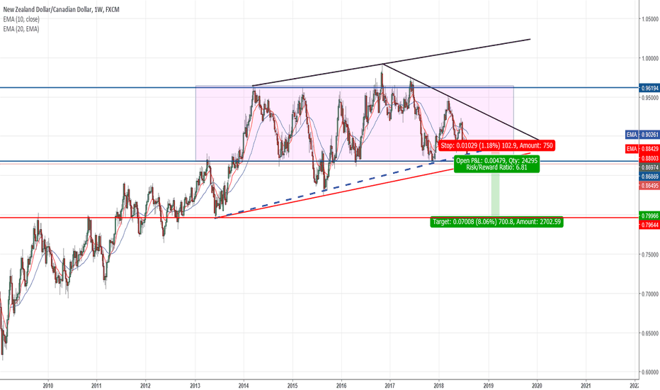 NZDCAD: Waiting for a clearer signal to sell