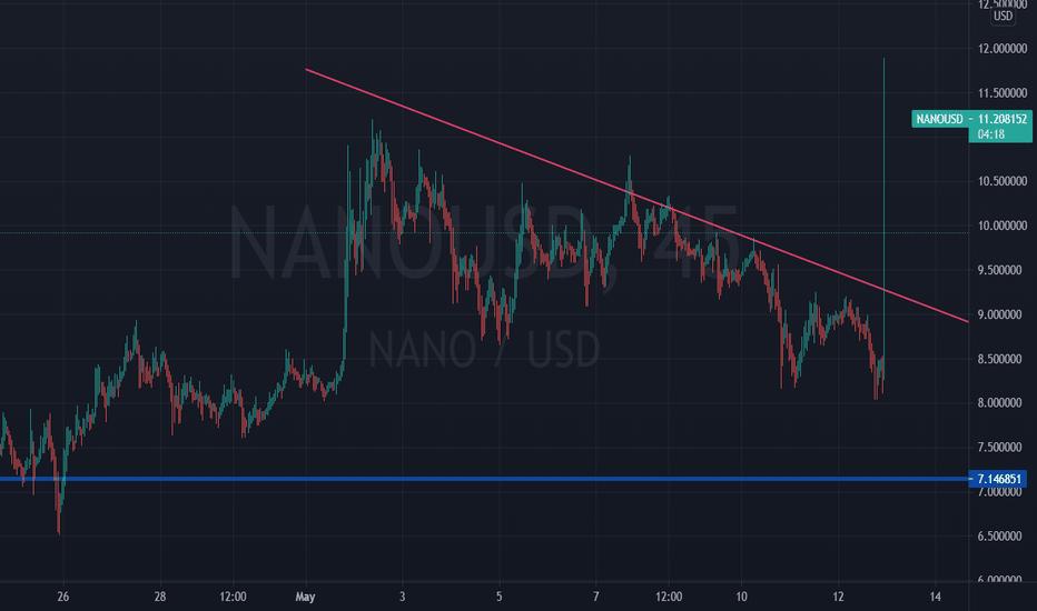 nano btc tradingview