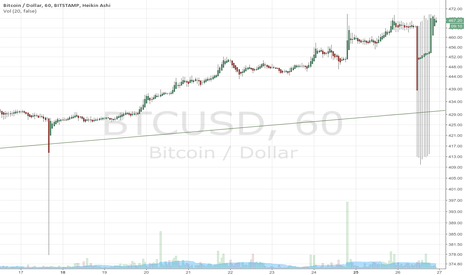 BTCUSD: Puzzled by strange candles on Bitstamp