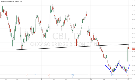 CBI: $CBI time to take profits