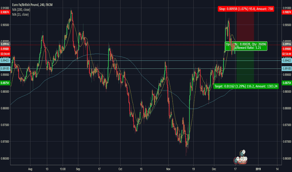 EURGBP: EURGBP hit resistance and couldn't go up !