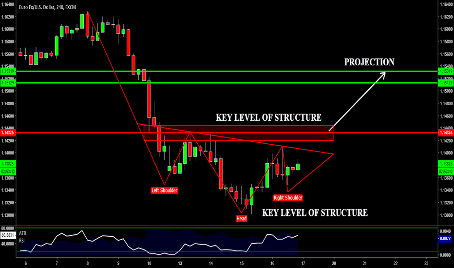 EURUSD: EURUSD - Still Bearish Big Picture But Looking For Some Relief