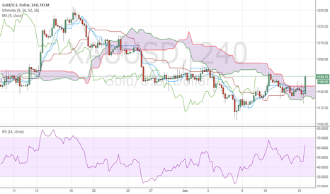 XAUUSD: A Doji at the bottom of todays trading on a 4 hr chart