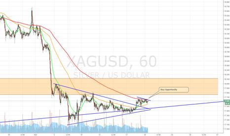 XAGUSD: Buy Opportunity Silver