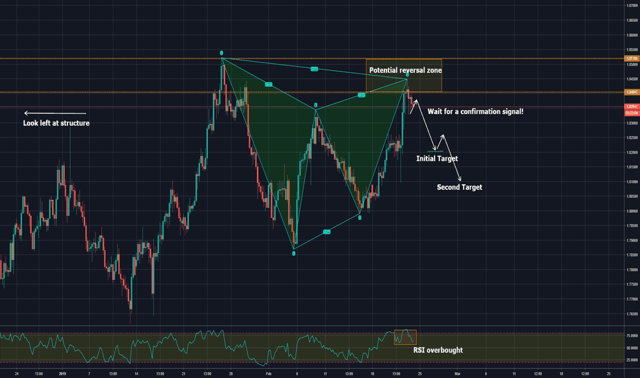 GBPAUD: trading harmonic pattern with confirmation