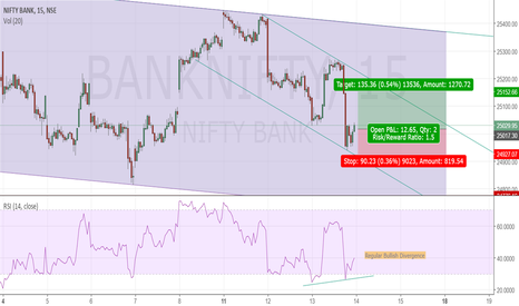 BANKNIFTY: Regular Bullish Divergence