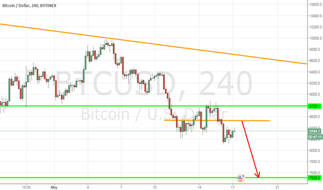 BTCUSD: Hold Sell Bitcoin/USD, Following trend