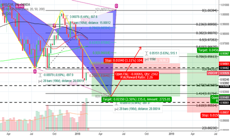 USDCHF: USDCHF weekly prediction for the coming weeks