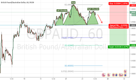 GBPAUD: Top Head & Shoulders On GBP/AUD