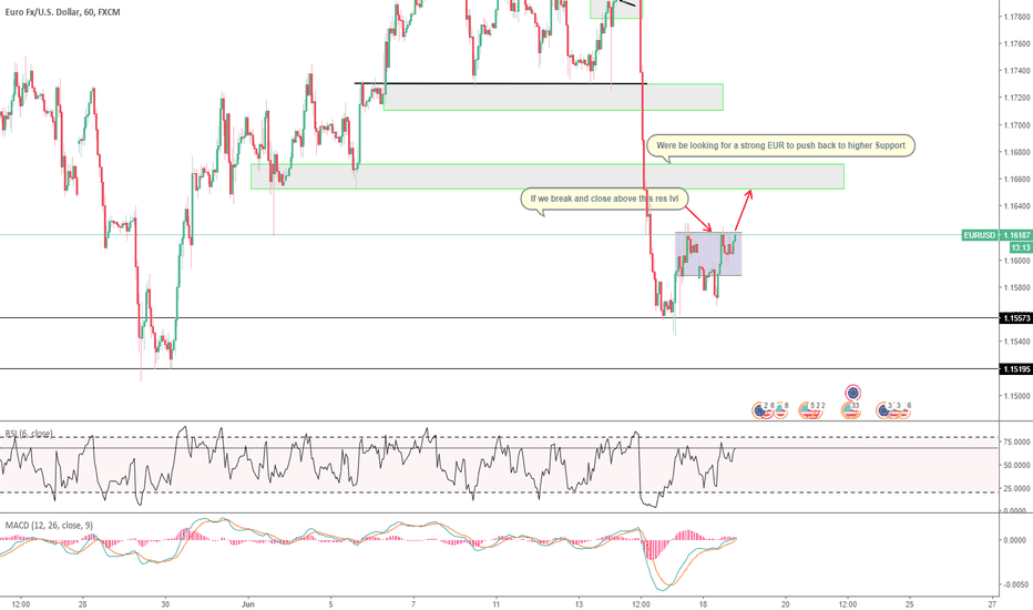 EURUSD: strong EUR to push back to higher Support