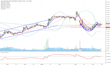DFRG: DFRG - Cup & Handle formation Momentum Long from $15.43/$15.58