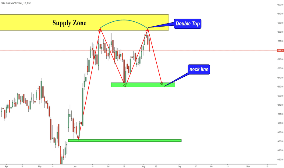 SUNPHARMA: SUN PHARMA DOUBLE TOP NEAR SUPPLY ZONE!!!